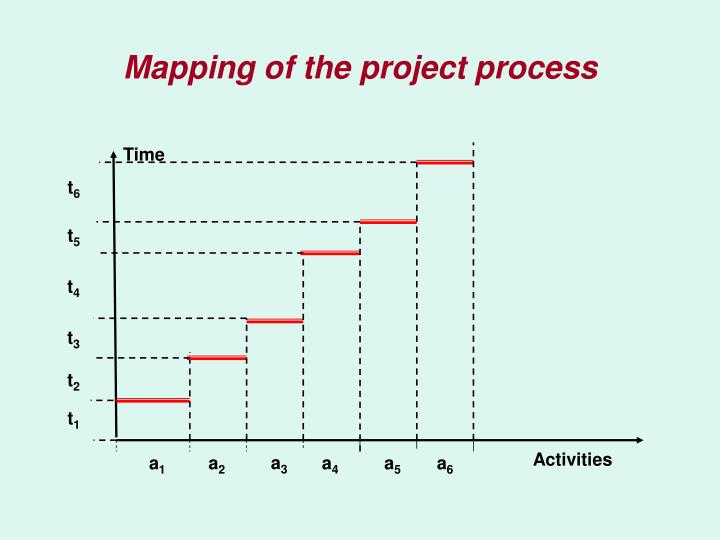 Mapping of the project process