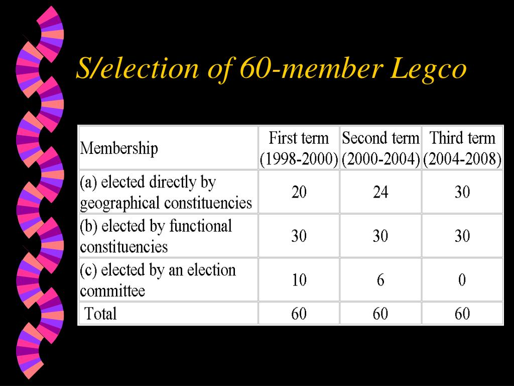 S/election of 60-member Legco