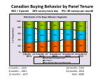 canadian buying behavior by panel tenure 46 4 panels 18 survey every day 9 30 surveys per month