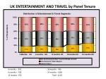 uk entertainment and travel by panel tenure