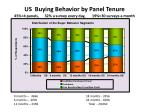 us buying behavior by panel tenure 45 4 panels 32 a survey every day 19 30 surveys a month