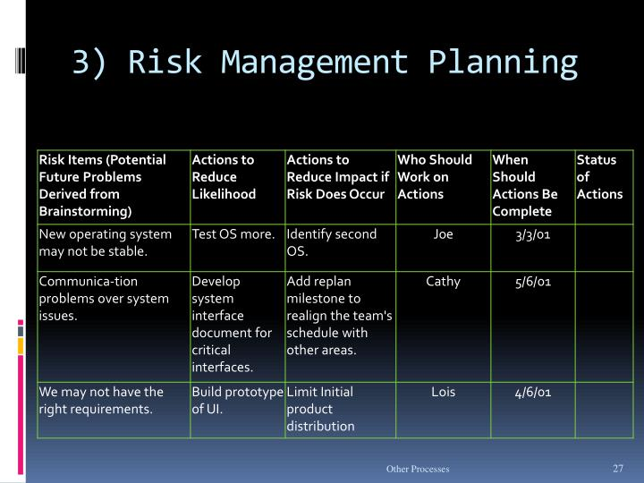3) Risk Management Planning