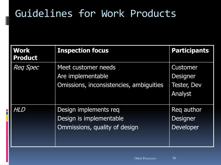 Guidelines for Work Products