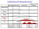 unified process for integration test