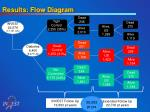 results flow diagram