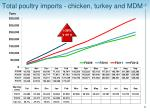 total poultry imports chicken turkey and mdm