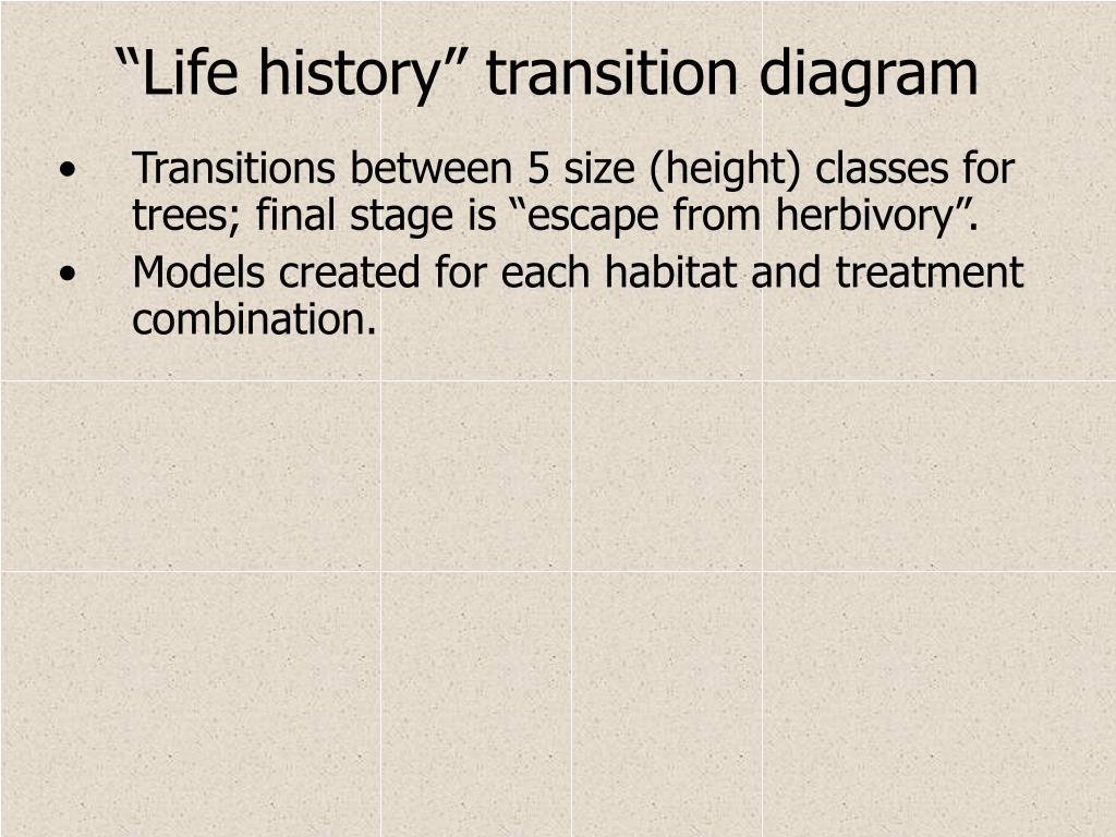 """Life history"" transition diagram"