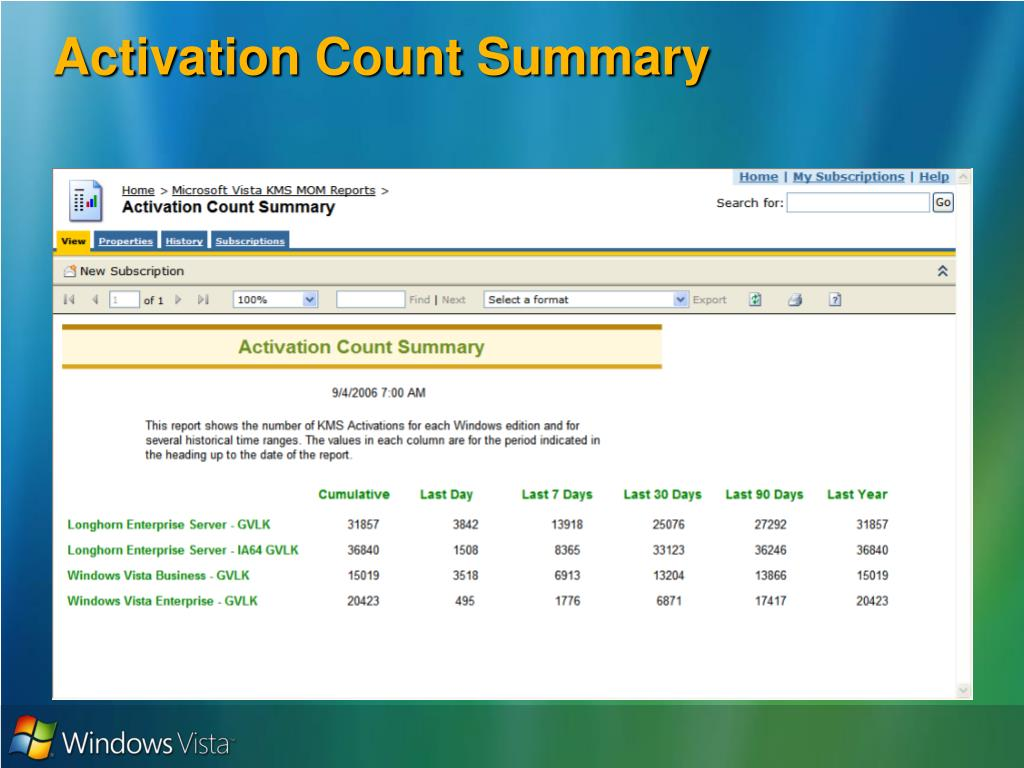 Activation Count Summary