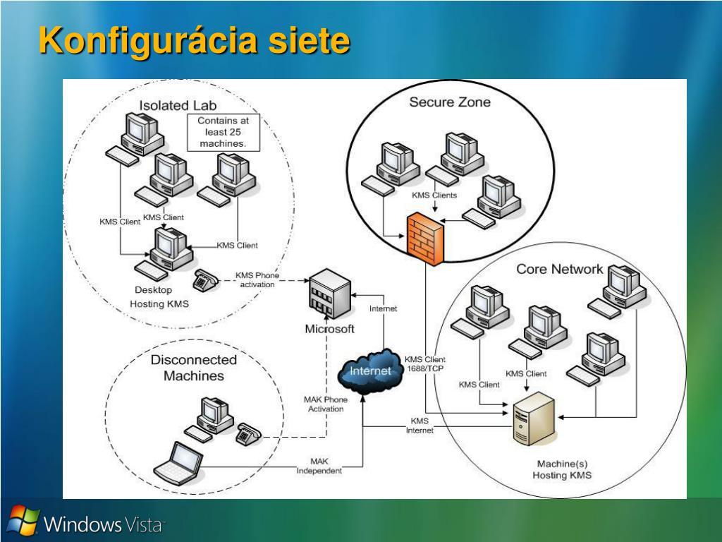 Konfigurácia siete