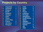 projects by country