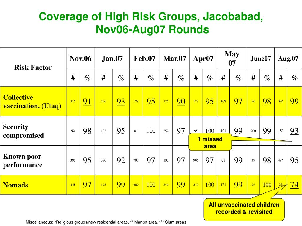 Coverage of High Risk Groups, Jacobabad,