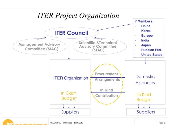 ITER Council