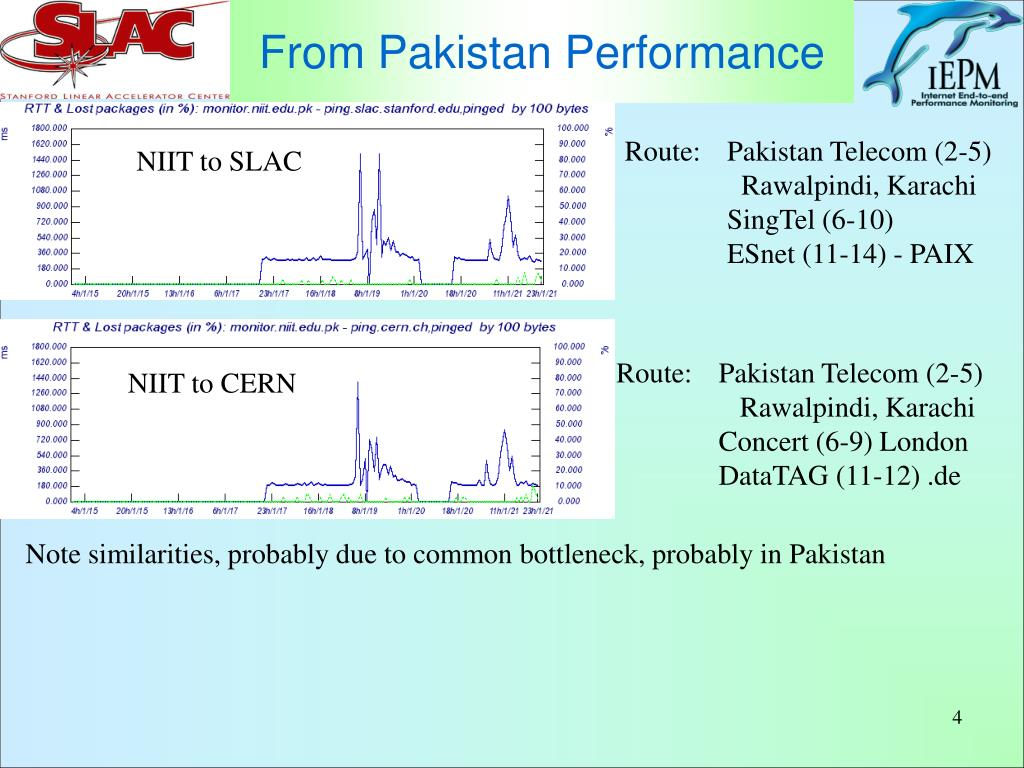 From Pakistan Performance