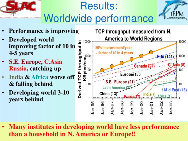 Results worldwide performance