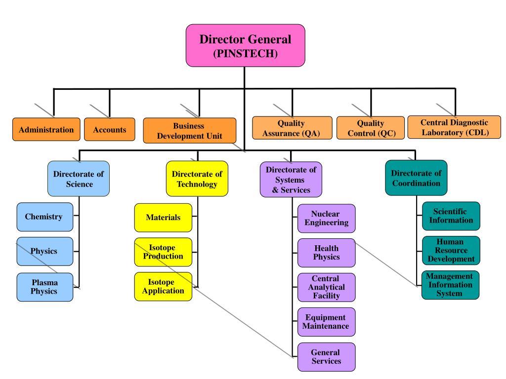 Director General
