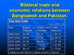 bilateral trade and economic relations between bangladesh and pakistan