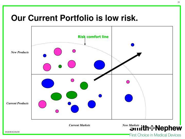 Current Markets