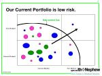 our current portfolio is low risk