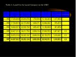 table 5 land use by land category in the umc