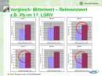 vergleich mittelwert referenzwert z b pb im 17 l rv