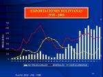 exportaciones bolivianas 1970 20011