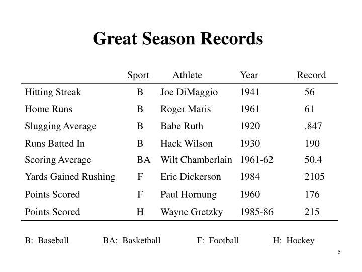 Great Season Records
