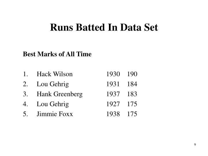 Runs Batted In Data Set