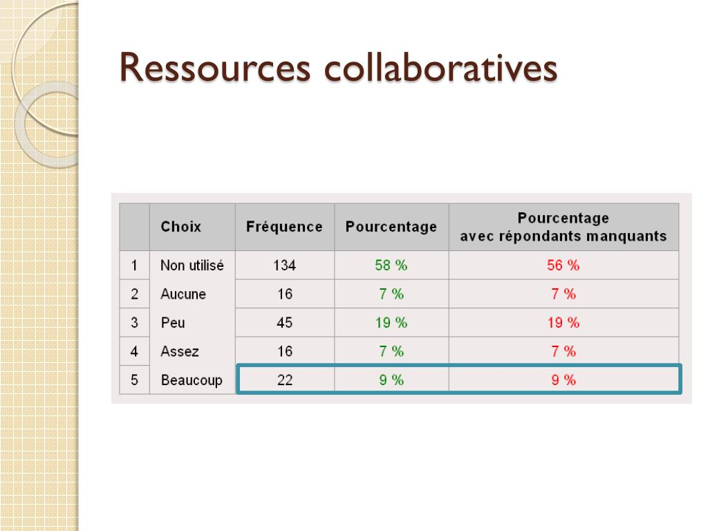 Ressources collaboratives