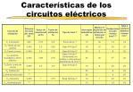 caracter sticas de los circuitos el ctricos
