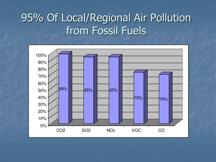 95% Of Local/Regional Air Pollution from Fossil Fuels