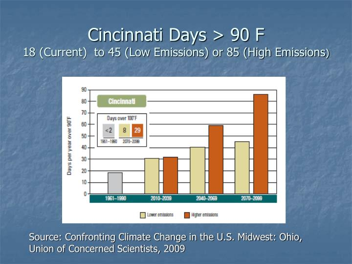 Cincinnati Days > 90 F