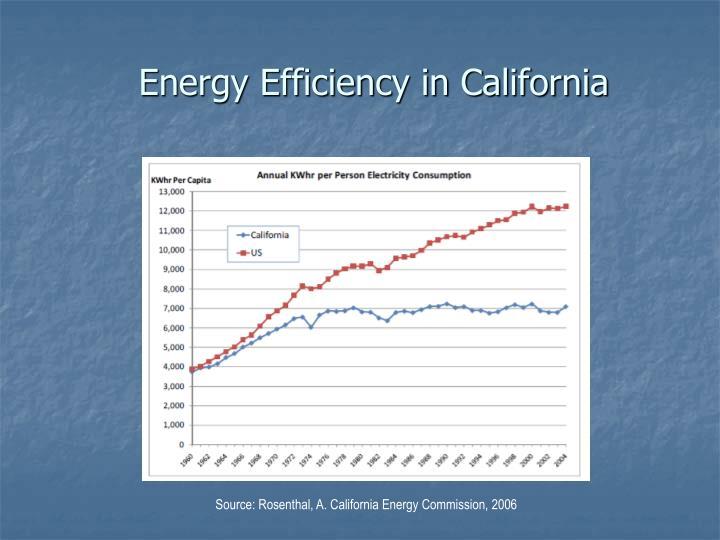 Energy Efficiency in California