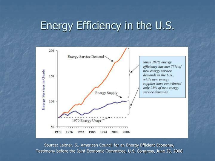Energy Efficiency in the U.S.