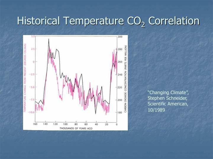 Historical Temperature CO