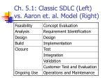 ch 5 1 classic sdlc left vs aaron et al model right