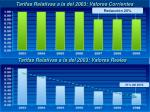 tarifas relativas a la del 2003 valores corrientes