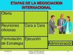 etapas de la negociacion internacional