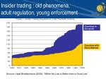 insider trading old phenomena adult regulation young enforcement