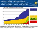 insider trading old phenomena adult regulation young enforcement1