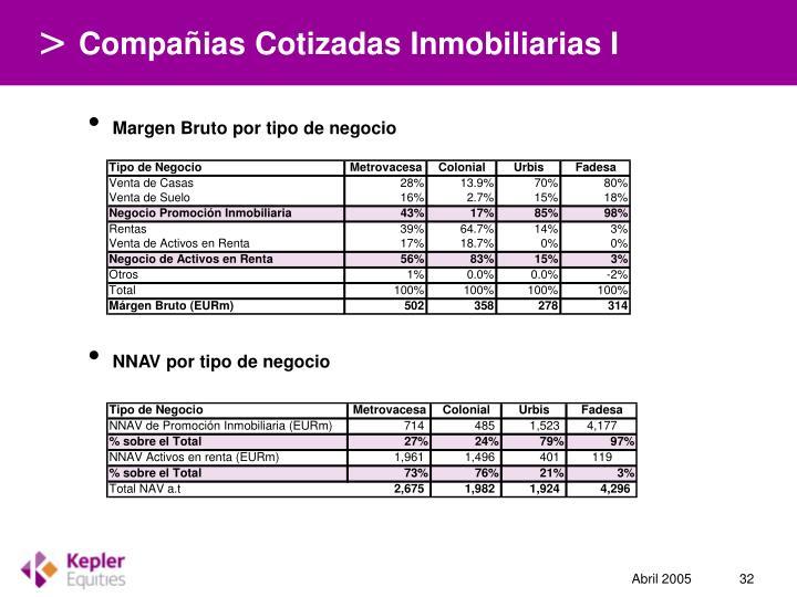 Compañias Cotizadas Inmobiliarias I