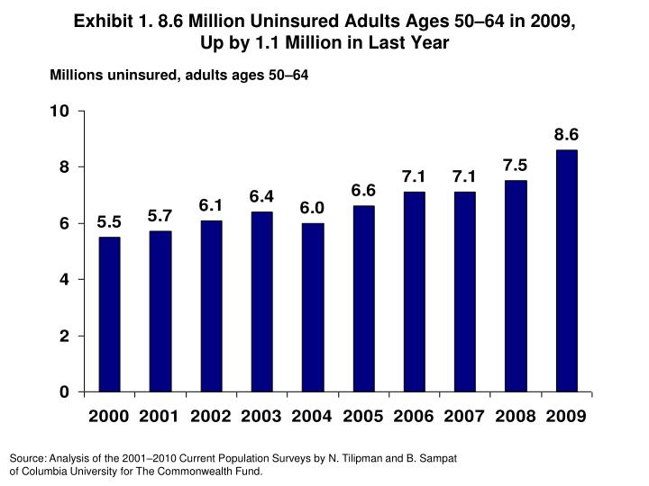 exhibit 1 8 6 million uninsured adults ages 50 64 in 2009 up by 1 1 million in last year n.