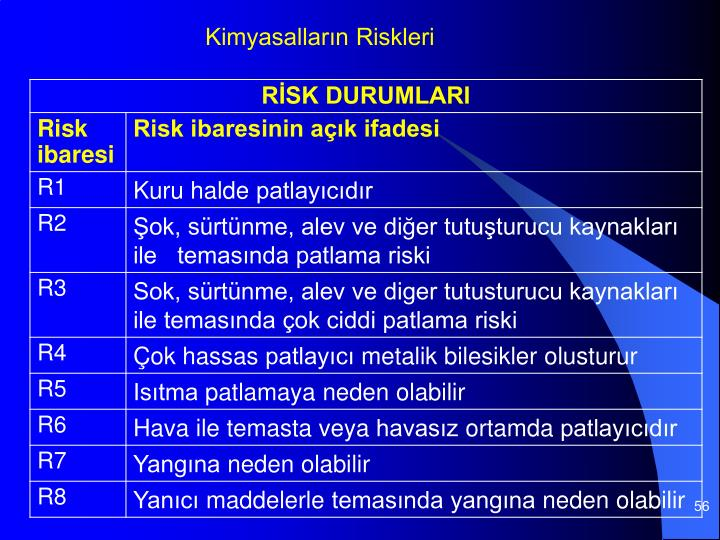 Kimyasalların Riskleri