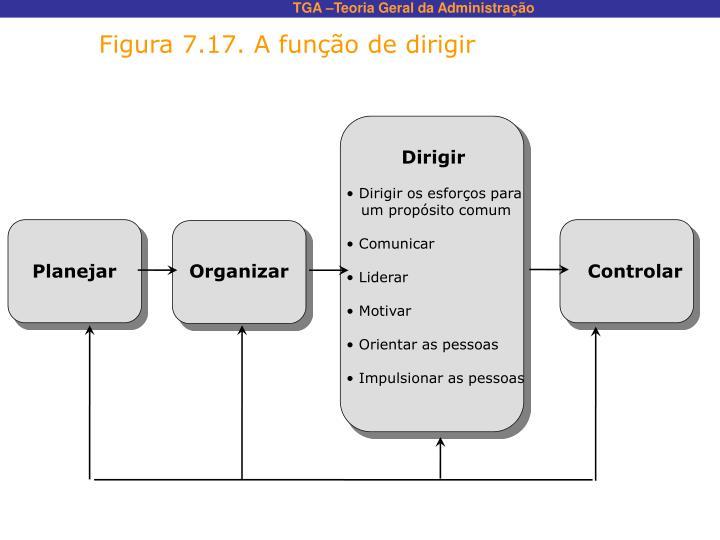 Figura 7.17. A função de dirigir
