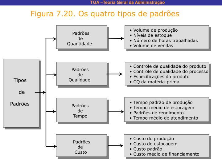 Figura 7.20. Os quatro tipos de padrões