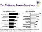 the challenges parents face figure 1