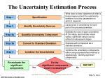 the uncertainty estimation process