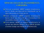 tipos de ciclos de transferencia a memoria