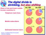 the digital divide is shrinking but also shifting
