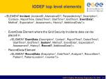 iodef top level elements
