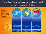 absolute figures have gone down in all regions except in africa